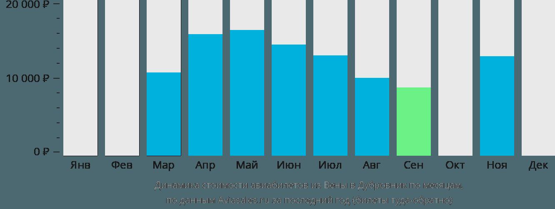 Динамика стоимости авиабилетов из Вены в Дубровник по месяцам