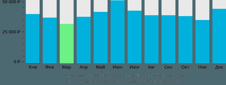 Динамика стоимости авиабилетов из Вены в Дели по месяцам