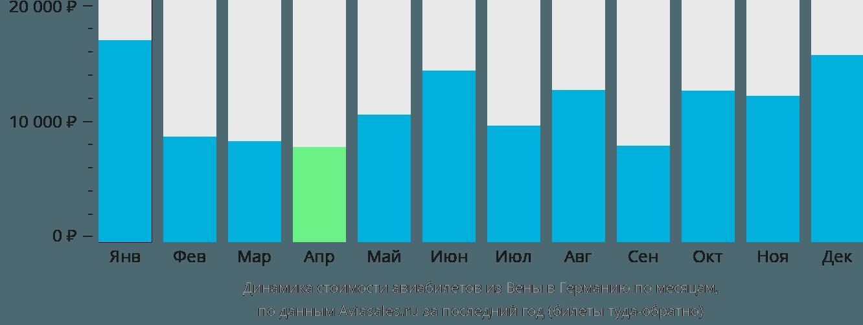 Динамика стоимости авиабилетов из Вены в Германию по месяцам