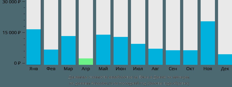Динамика стоимости авиабилетов из Вены в Данию по месяцам