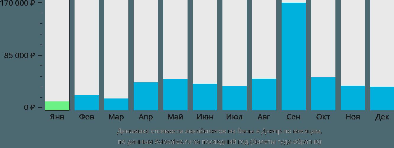 Динамика стоимости авиабилетов из Вены в Днепр по месяцам