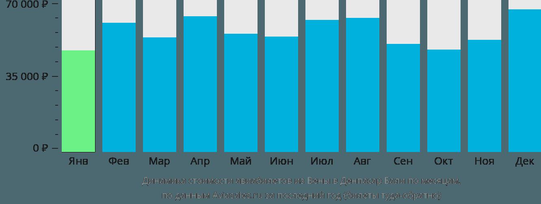 Динамика стоимости авиабилетов из Вены в Денпасар Бали по месяцам