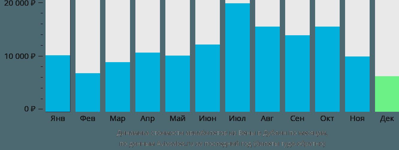 Динамика стоимости авиабилетов из Вены в Дублин по месяцам