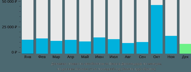 Динамика стоимости авиабилетов из Вены в Дюссельдорф по месяцам