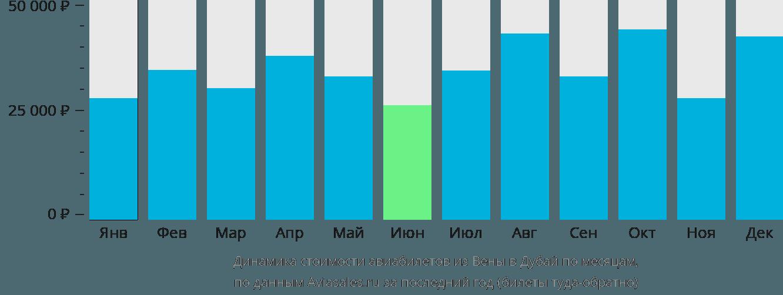 Динамика стоимости авиабилетов из Вены в Дубай по месяцам