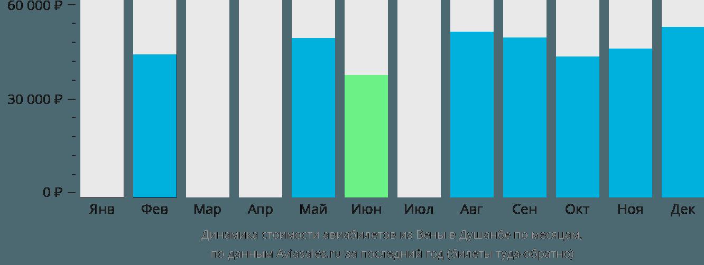 Динамика стоимости авиабилетов из Вены в Душанбе по месяцам