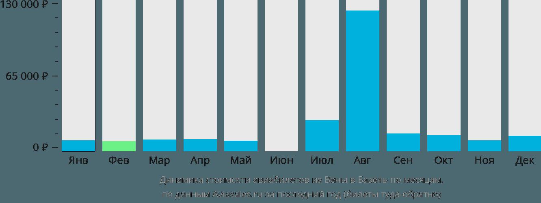 Динамика стоимости авиабилетов из Вены в Базель по месяцам