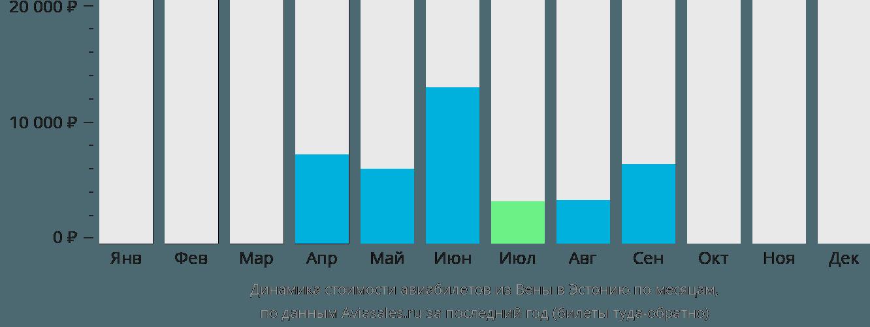 Динамика стоимости авиабилетов из Вены в Эстонию по месяцам