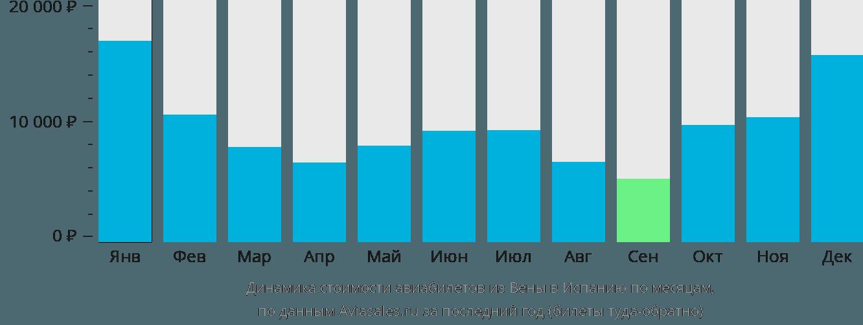 Динамика стоимости авиабилетов из Вены в Испанию по месяцам