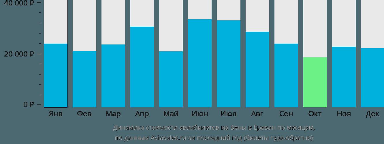 Динамика стоимости авиабилетов из Вены в Ереван по месяцам