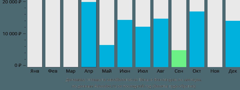 Динамика стоимости авиабилетов из Вены в Финляндию по месяцам