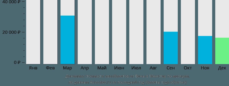 Динамика стоимости авиабилетов из Вены в Мюнстер по месяцам