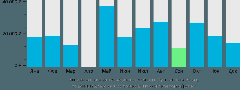 Динамика стоимости авиабилетов из Вены в Фуншал по месяцам