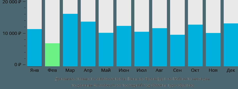 Динамика стоимости авиабилетов из Вены во Франкфурт-на-Майне по месяцам