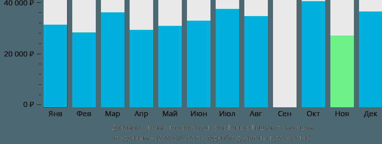 Динамика стоимости авиабилетов из Вены в Бишкек по месяцам