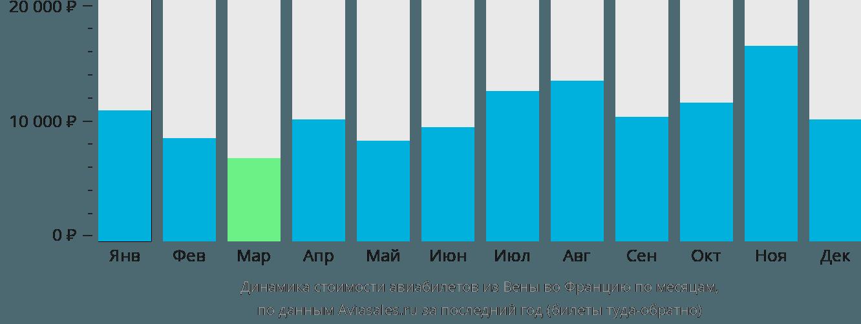 Динамика стоимости авиабилетов из Вены во Францию по месяцам