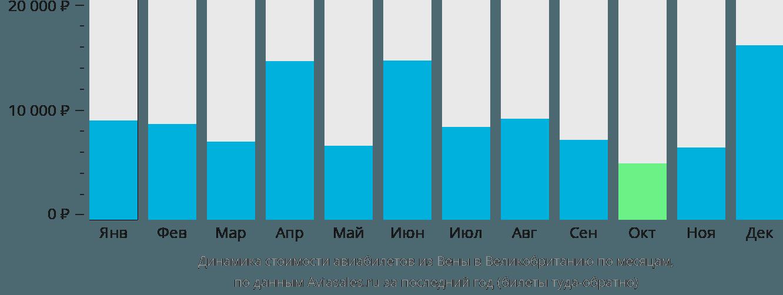 Динамика стоимости авиабилетов из Вены в Великобританию по месяцам