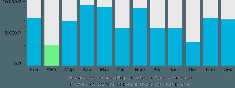 Динамика стоимости авиабилетов из Вены в Гданьск по месяцам