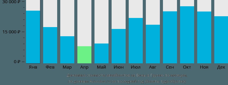 Динамика стоимости авиабилетов из Вены в Грузию по месяцам