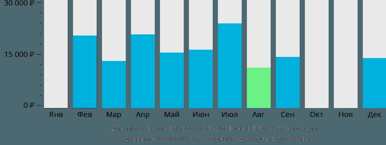 Динамика стоимости авиабилетов из Вены в Гётеборг по месяцам