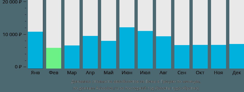 Динамика стоимости авиабилетов из Вены в Грецию по месяцам