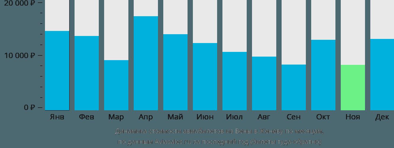Динамика стоимости авиабилетов из Вены в Женеву по месяцам