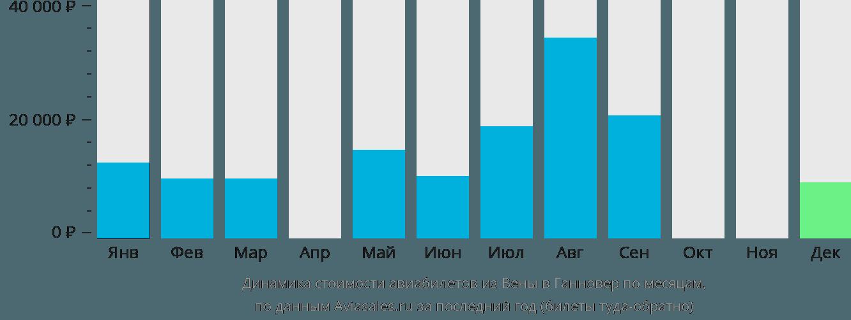 Динамика стоимости авиабилетов из Вены в Ганновер по месяцам