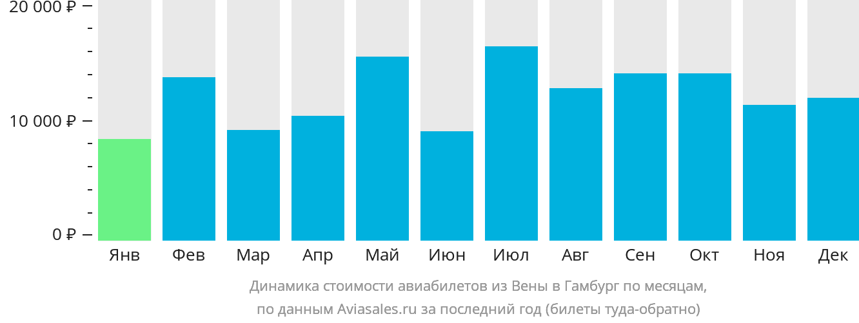 Динамика стоимости авиабилетов из Вены в Гамбург по месяцам