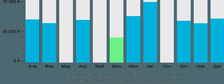 Динамика стоимости авиабилетов из Вены в Ханой по месяцам