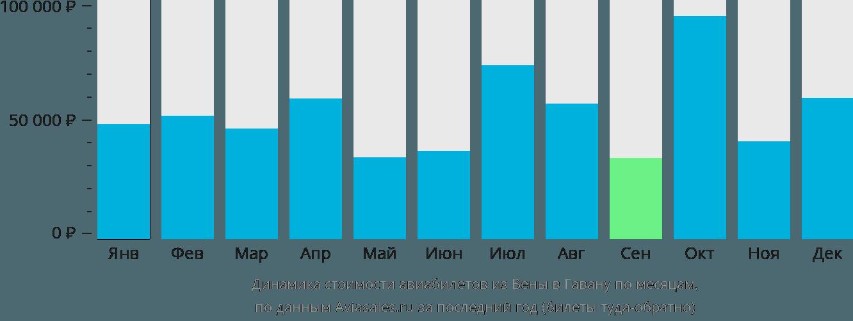 Динамика стоимости авиабилетов из Вены в Гавану по месяцам