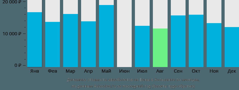 Динамика стоимости авиабилетов из Вены в Хельсинки по месяцам