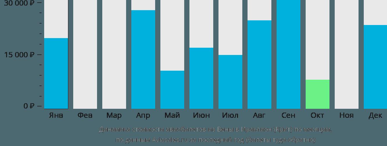 Динамика стоимости авиабилетов из Вены в Ираклион (Крит) по месяцам