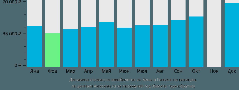 Динамика стоимости авиабилетов из Вены в Гонконг по месяцам