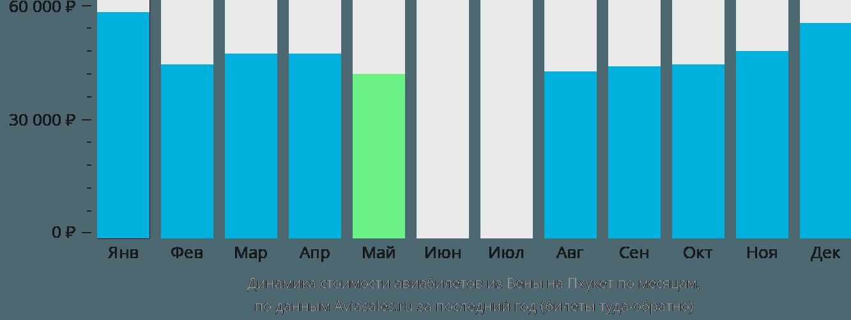 Динамика стоимости авиабилетов из Вены на Пхукет по месяцам