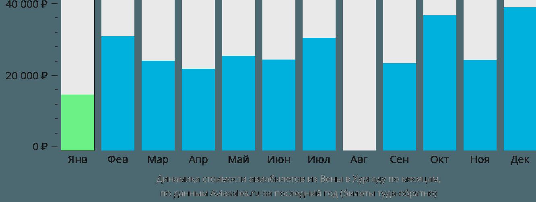 Динамика стоимости авиабилетов из Вены в Хургаду по месяцам