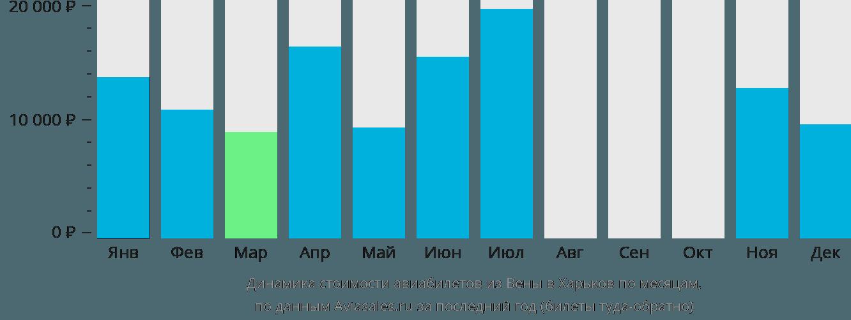 Динамика стоимости авиабилетов из Вены в Харьков по месяцам
