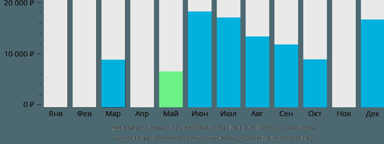 Динамика стоимости авиабилетов из Вены на Ибицу по месяцам