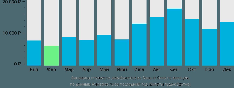 Динамика стоимости авиабилетов из Вены в Киев по месяцам