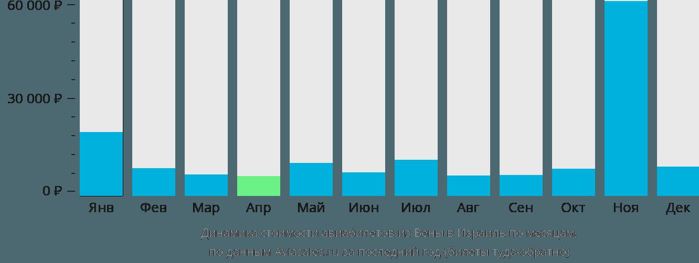 Динамика стоимости авиабилетов из Вены в Израиль по месяцам
