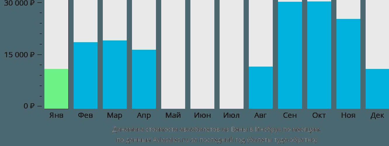 Динамика стоимости авиабилетов из Вены в Инсбрук по месяцам