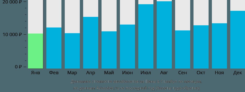 Динамика стоимости авиабилетов из Вены в Стамбул по месяцам