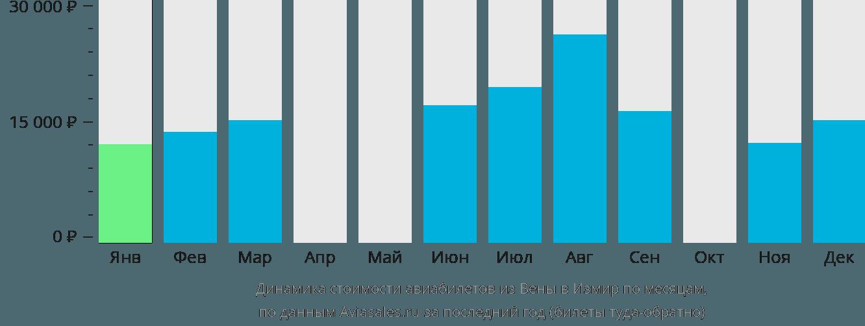 Динамика стоимости авиабилетов из Вены в Измир по месяцам