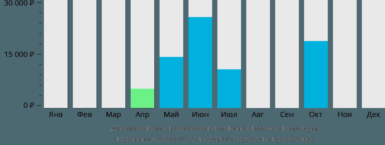 Динамика стоимости авиабилетов из Вены в Миконос по месяцам