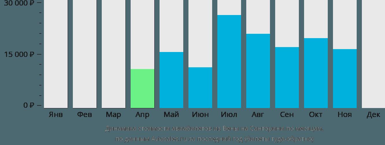 Динамика стоимости авиабилетов из Вены на Санторини по месяцам
