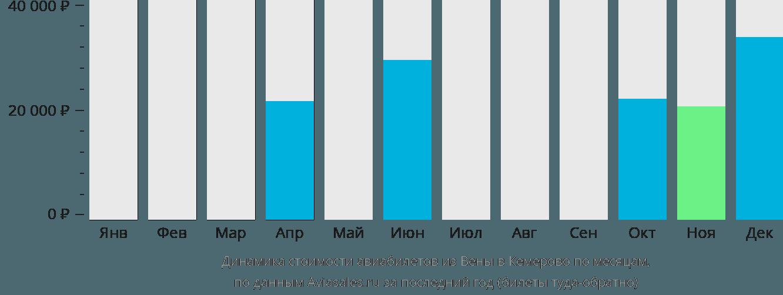 Динамика стоимости авиабилетов из Вены в Кемерово по месяцам