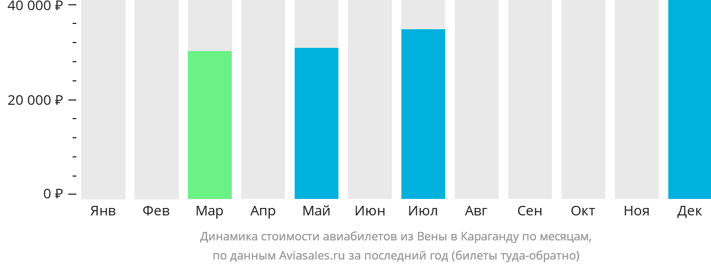Динамика стоимости авиабилетов из Вены в Караганду по месяцам
