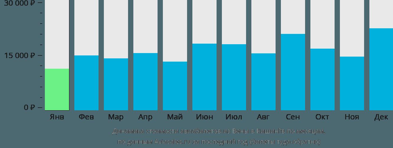 Динамика стоимости авиабилетов из Вены в Кишинёв по месяцам