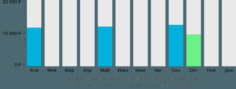 Динамика стоимости авиабилетов из Вены в Клагенфурт по месяцам