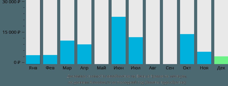 Динамика стоимости авиабилетов из Вены в Краков по месяцам