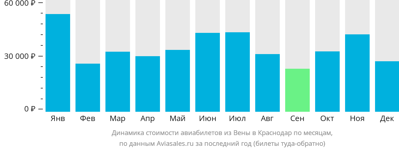 Динамика стоимости авиабилетов из Вены в Краснодар по месяцам